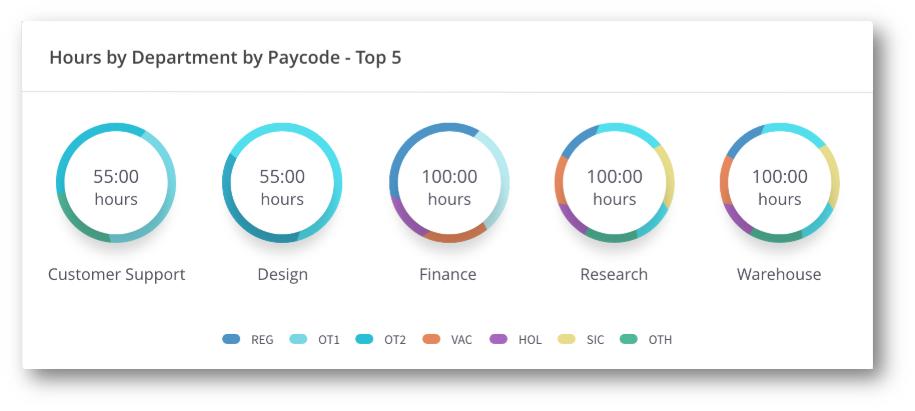 Hours_by_Department_by_Pay_Code_Widget.jpg